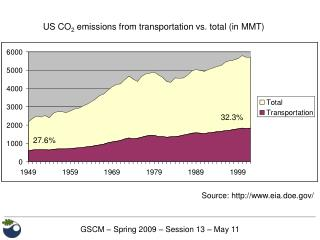 US CO 2 outflows from transportation versus absolute (in MMT)