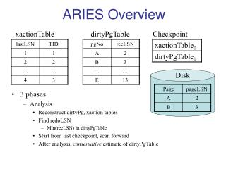ARIES Overview