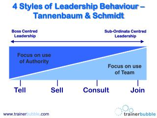 4 Styles of Leadership Behavior Tannenbaum Schmidt
