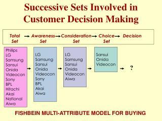 Progressive Sets Involved in Customer Decision Making
