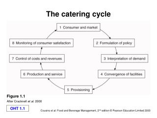 The providing food cycle
