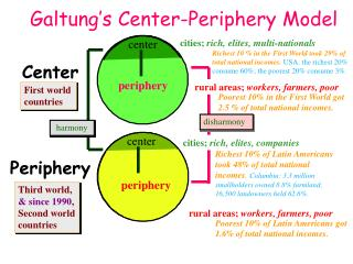 Galtung s Center-Periphery Model