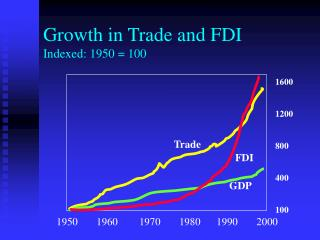 Development in Trade and FDI Indexed: 1950 100