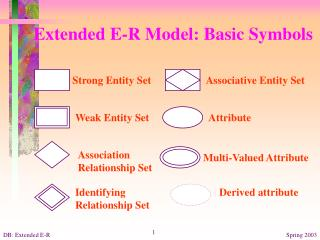 Amplified E-R Model: Basic Symbols