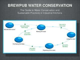 BREWPUB WATER CONSERVATION