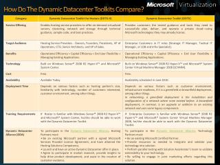 How Do The Dynamic Datacenter Toolkits Compare