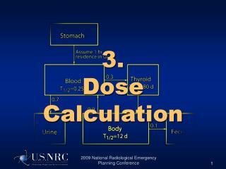 3. Measurements Calculation