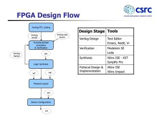 FPGA Design Flow