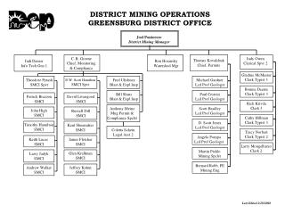 Locale MINING OPERATIONS GREENSBURG DISTRICT OFFICE