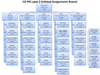 CG PSC-epm-2 Enlisted Assignments Branch